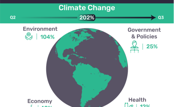 Discussions related climate change to health, governance, the economy and the environment. Image courtesy of GlobalData