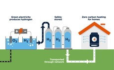 Green hydrogen is produced via a process known as electrolysis using renewable power | Credit: SGN